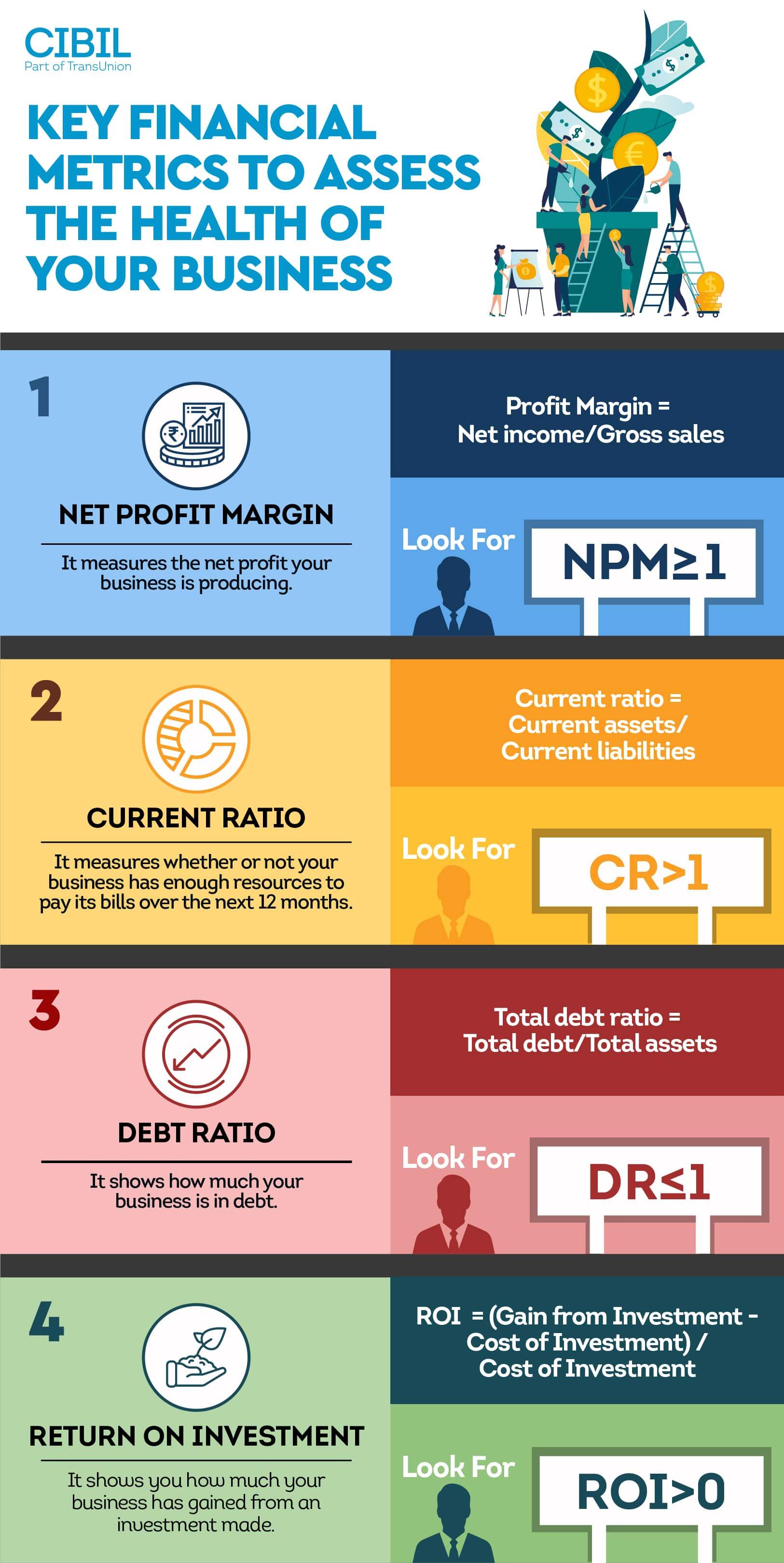 Key financial metrics