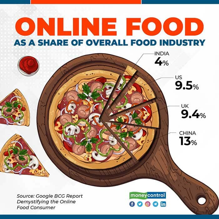 online-food-share-for-web