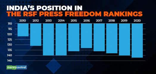 India's position in the RSF Press freedom rankings