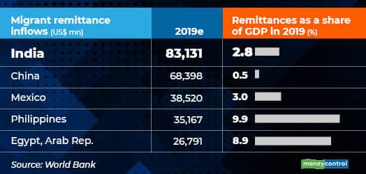 Remittances (1)