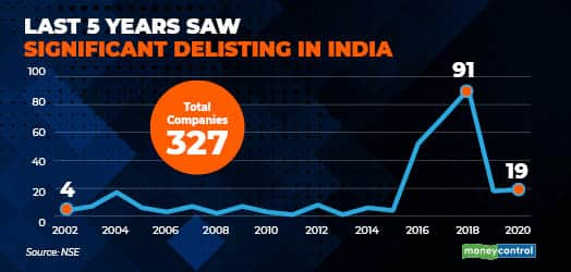 last 5 years saw significant delisting in india