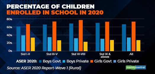 Percentage of children enrolled in school in 2020 R