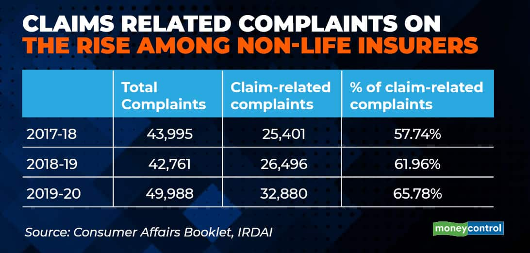 Claims-related complaints insurance gfx
