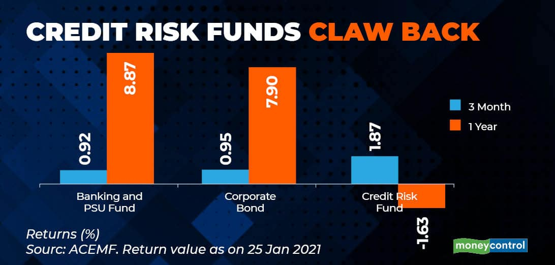 credit risk fund mc mini graphic
