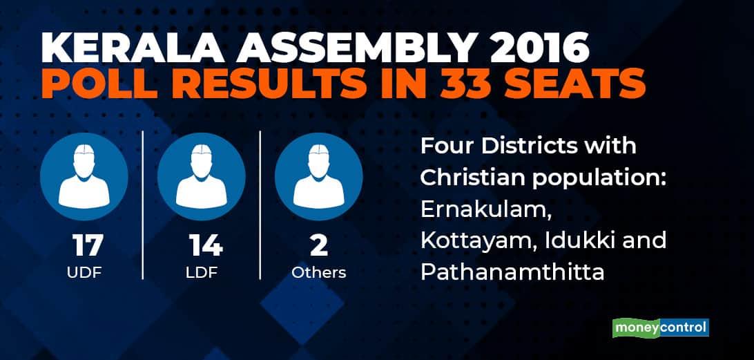 Kerala Assembly polls gfx - Mar 26