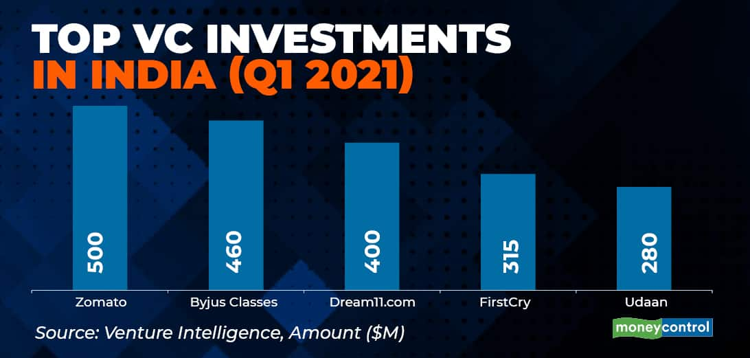 Startup investment gfx - Mar 30