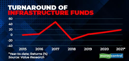 Turnaround of Infrastructure Funds R2