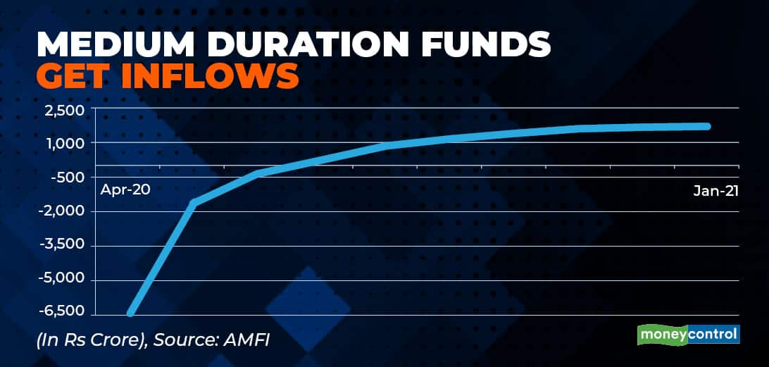 medium duration funds- chart