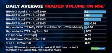 Daily average traded volume on NSE R