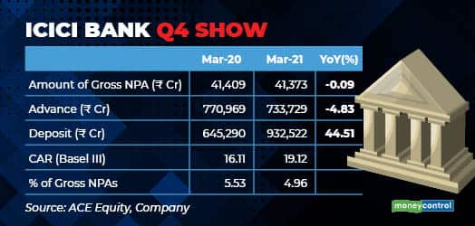 ICICI Bank Q4 show gif - April 26