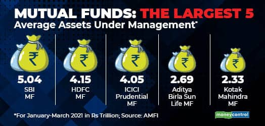 mc mini Mutual funds The largest 5