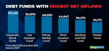 Debt funds with highest net inflows R