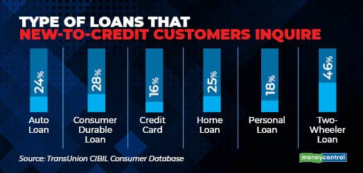 Type of loans that new-to-credit customers inquire_rev