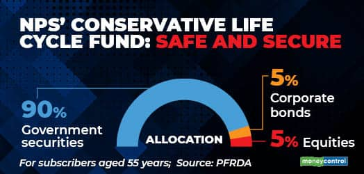 NPS Conservative Life Cycle Fund Safe and secure