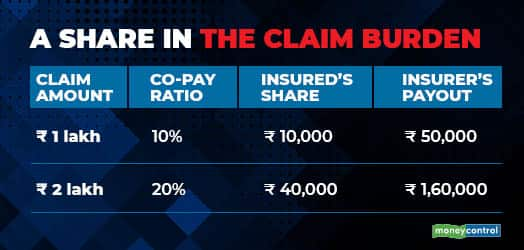 A share in the claim burden R