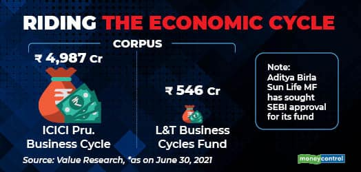 Business cycle gfx