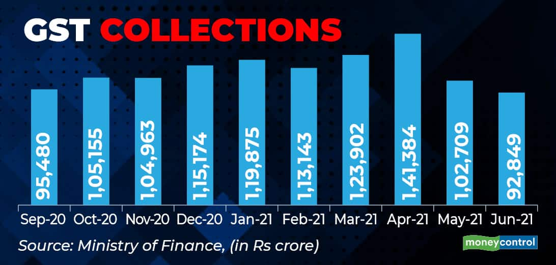 GST Collections_1