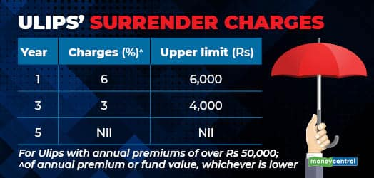 Ulips surrender charges