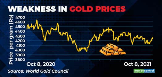 Weakness in gold prices chart