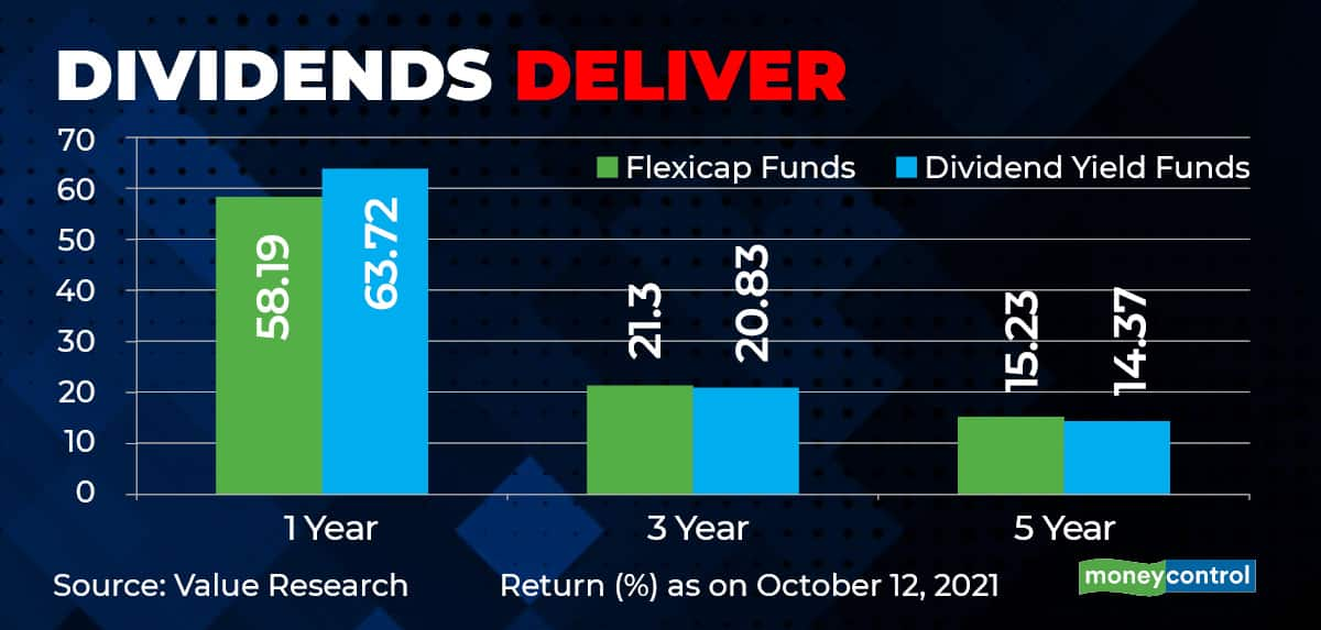 dividend-yield funds