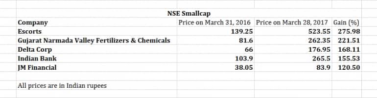 NSE Smallcap