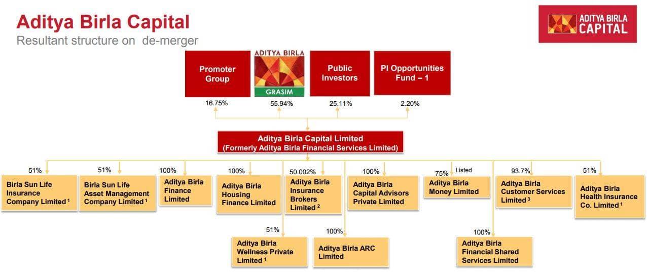 Grasim Industries Cracks 22 After Demerger Of Aditya Birla Capital