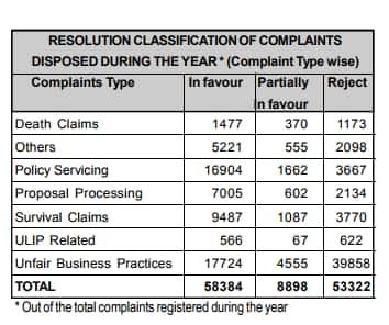 Type of LI complaint