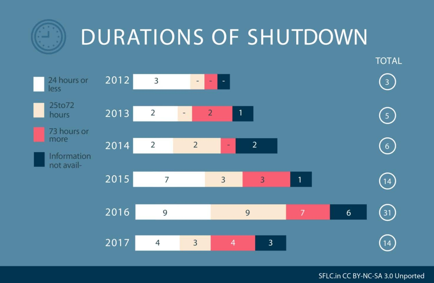 Durtations of shutdown