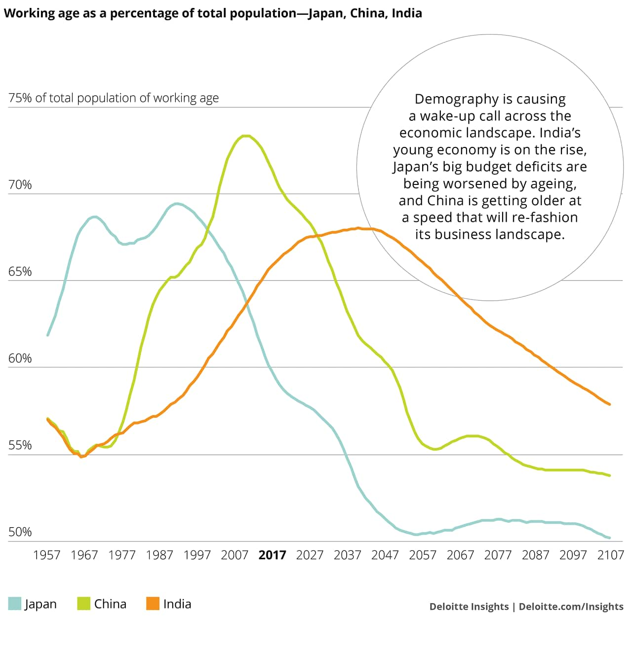 Working-age-population
