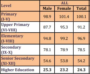 Source: National University of Educational Planning & Administration.