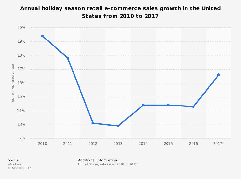 statistic_id426712_us-holiday-season-e-commerce-sales-growth-2010-2017