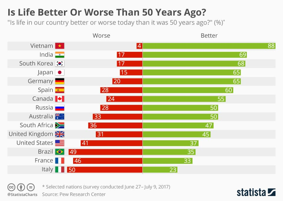 chartoftheday_12163_is_life_better_or_worse_than_50_years_ago_n
