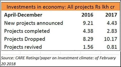 investments in economy