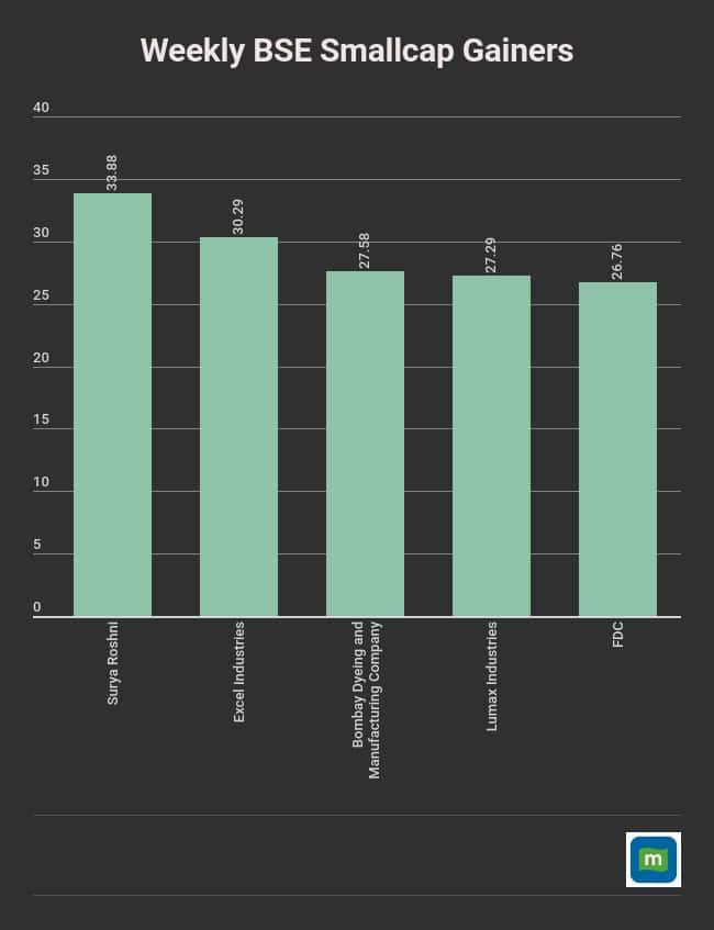 weekly-data (10)