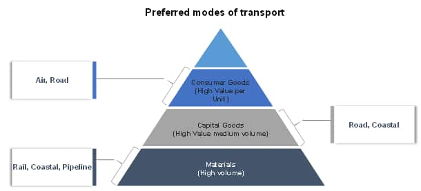 Prefered modes