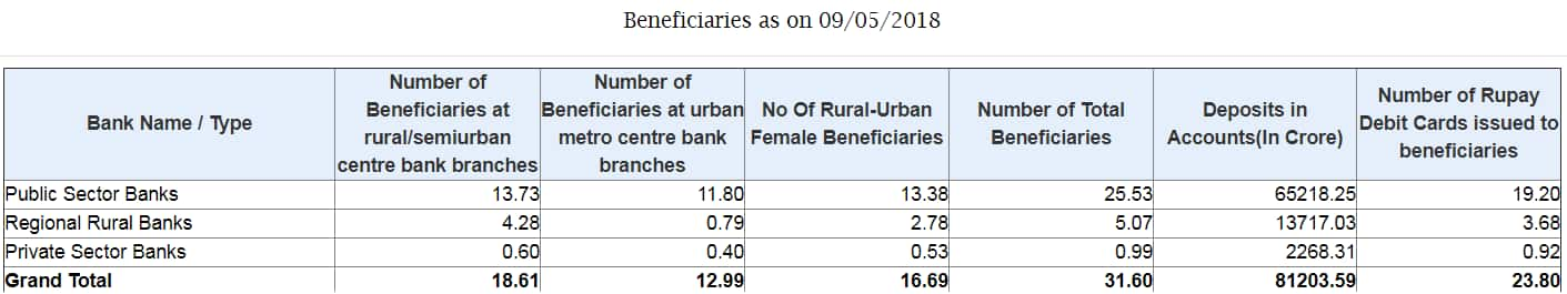 Source: Pradhan Mantri Jan-Dhan Yojana website.