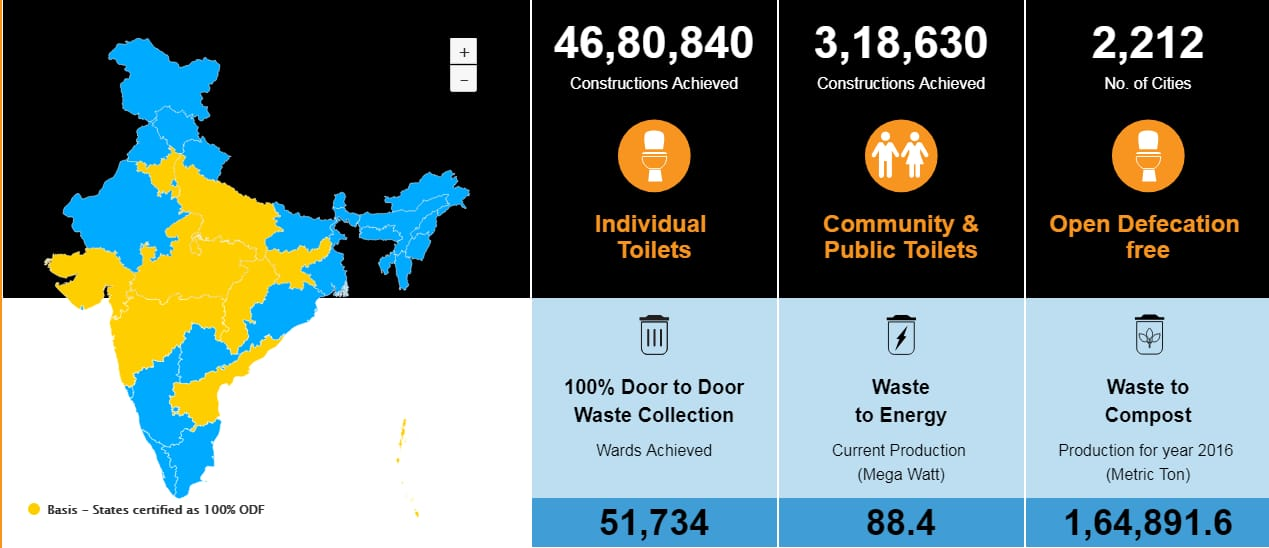 Source: Swachh Bharat (Urban) website.