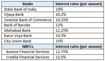 Bank loan rates
