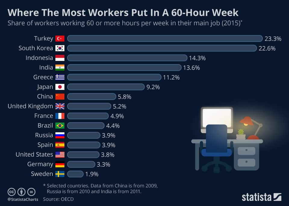 chartoftheday_12785_where_the_most_workers_put_in_a_60_hour_week_n