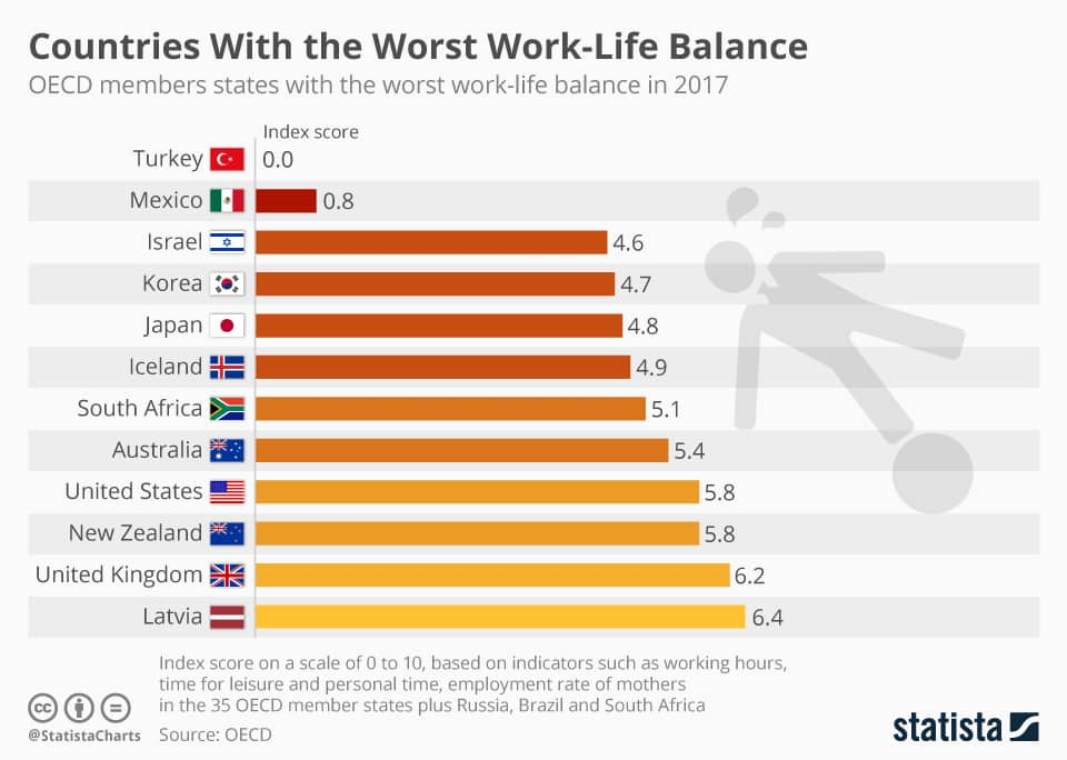 chartoftheday_12997_countries_with_the_worst_work_life_balance_n (2)