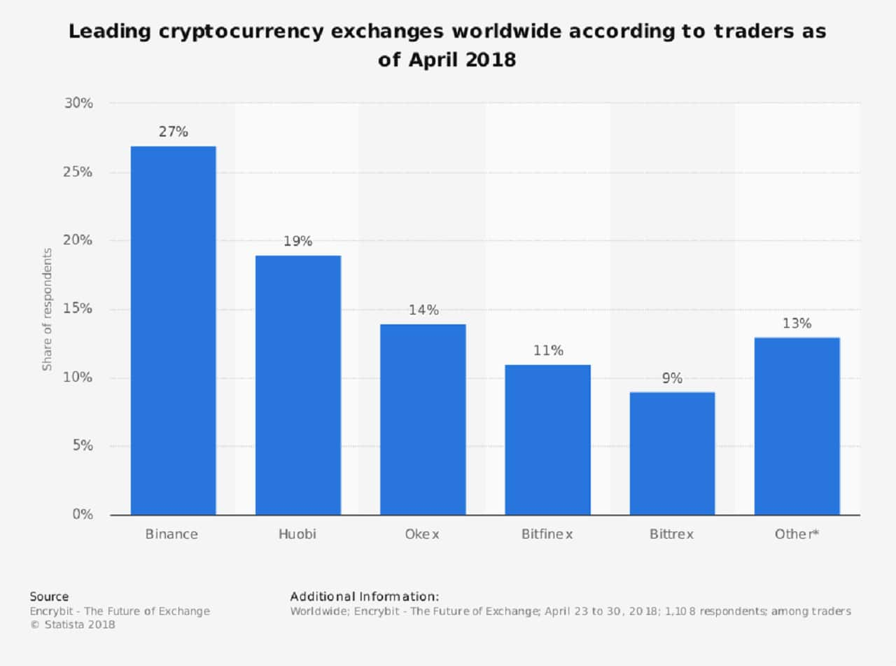 statistic_id864738_leading-cryptocurrency-exchanges-according-to-traders-2018