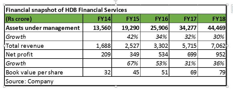 HDB financials