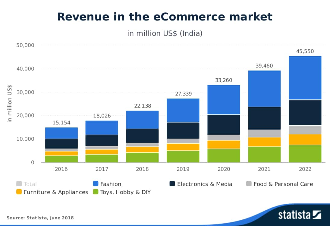 Statista-Outlook-Revenue-in-the-eCommerce-market-India