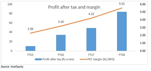 PAT and margin