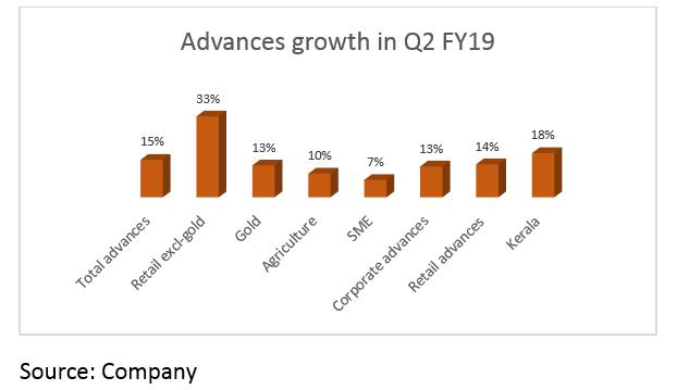 Advances growth
