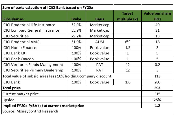 ICICI bank val