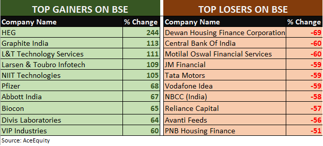 TOP GAINERS and LOSERS