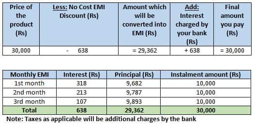 Table_No Cost EMI