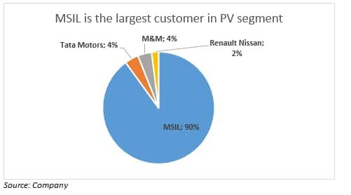 Clients in PV segment