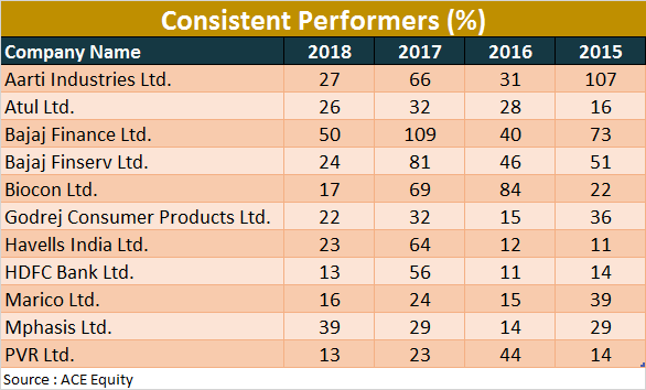 BSE 500 stocks analysis consistent performers